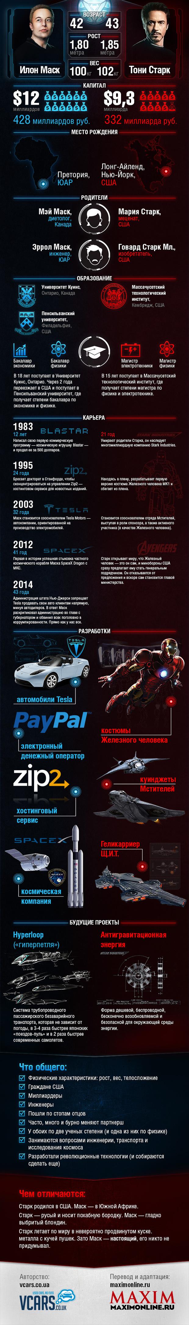 Фото №1 - Инфографика: «Кто круче: Железный человек или его прототип — Илон Маск?»